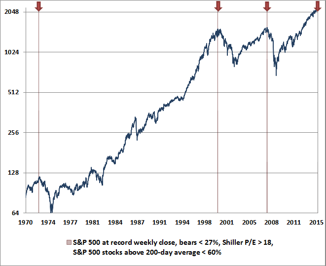 https://i1.wp.com/theeconomiccollapseblog.com/wp-content/uploads/2015/07/Hussman-Chart1.png