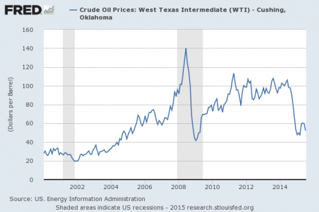 Oil Price 2015