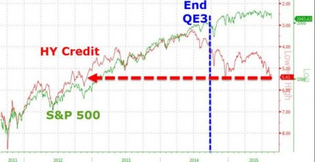 HY Credit And S&P 500 - Zero Hedge