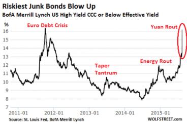 riskiest junk bonds