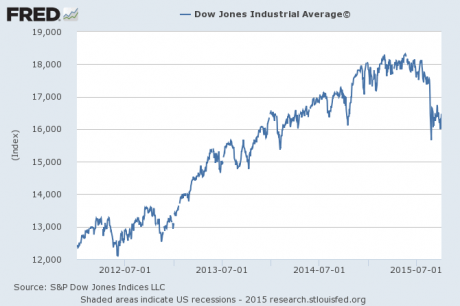 Dow Jones Industrial Average October 2015