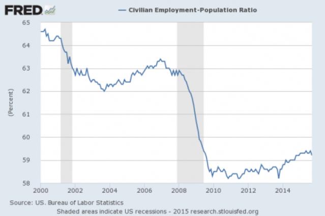 Employment Population Ratio October 2015
