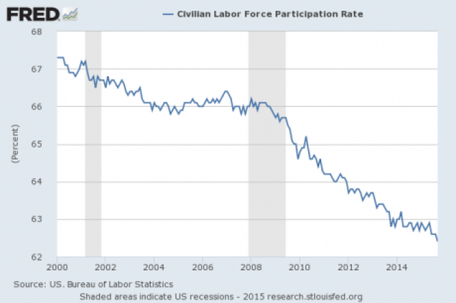 Labor Force Participation Rate October 2015