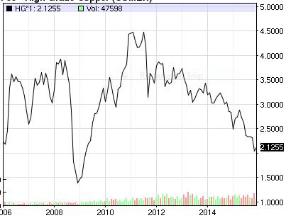 Price Of Copper