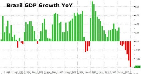 Brazil GDP - Zero Hedge