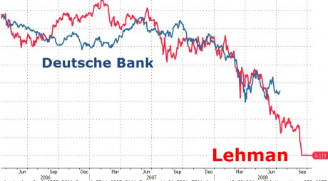 https://i1.wp.com/theeconomiccollapseblog.com/wp-content/uploads/2016/05/Deutsche-Bank-Lehman-Brothers-Zero-Hedge-460x255.jpg?resize=460%2C255
