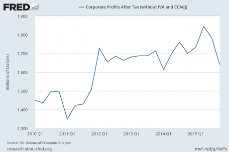 corporate profits