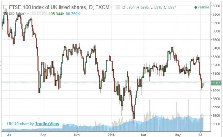 British Stocks
