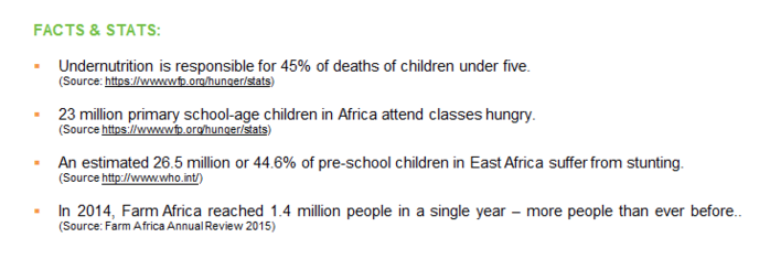 farm africa stats on food poverty