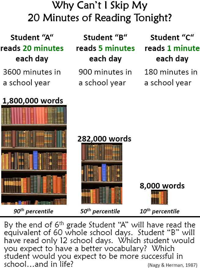 Benefit of reading every night graph from Nagy & Herman, Reading skills and travel, www.theeducationaltourist.com