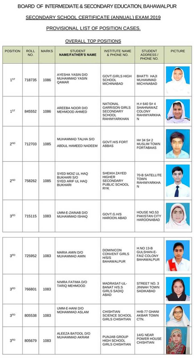 10th class position holders