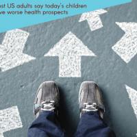 Study: Most US adults say today's children have worse health prospects