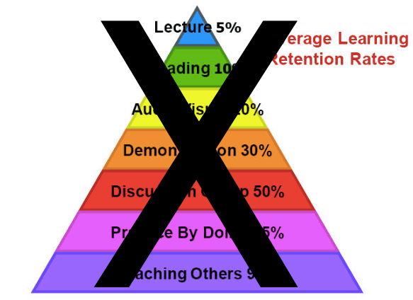 Ten Common Learning Myths That Might Be >> The Pyramid Of Myth The Effortful Educator