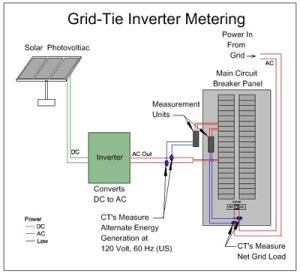 Grid Tied Inverters: Micro vs String for a Solar Array
