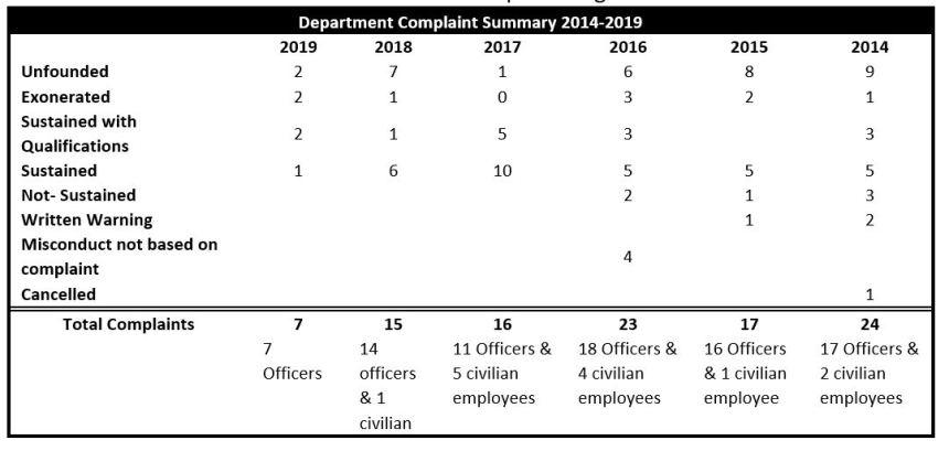 GFPD complaints
