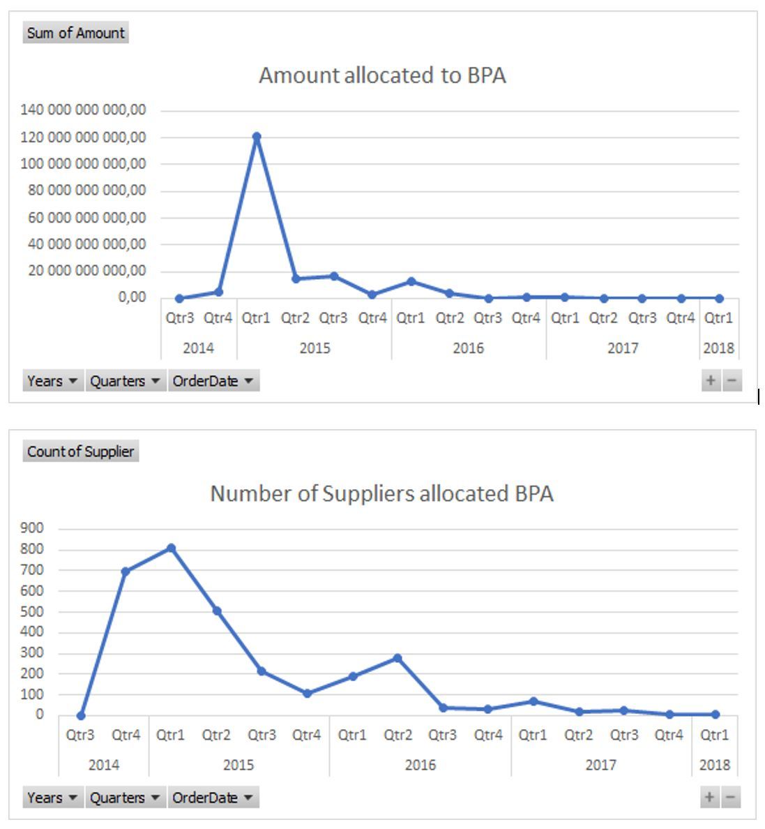 Number of Suppliers Allocated BPA