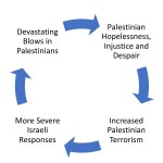 cycle_of_Palestinian_destruction