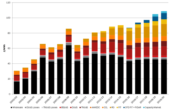 Utilitywise power cost projections