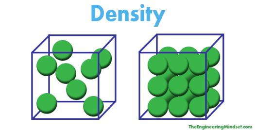 density ifod interesting facts of the day