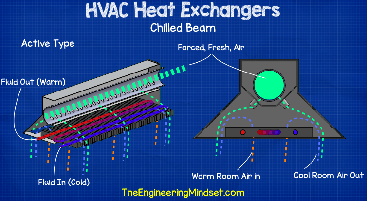 chilled beam hvac heat exchangers explained