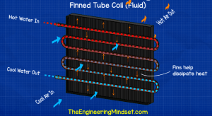 HVAC Heat Exchangers Explained  The Engineering Mindset