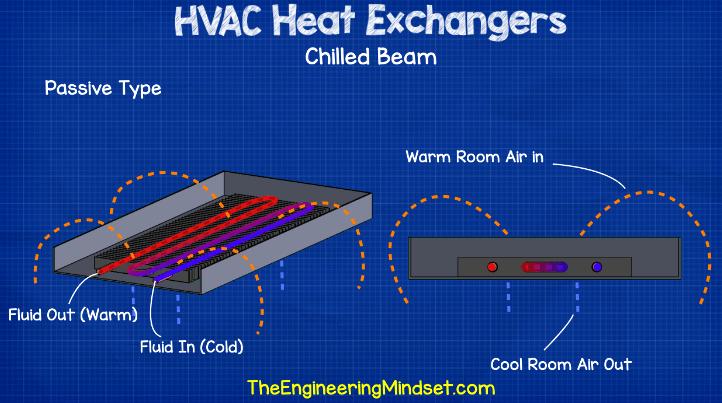 Passive chilled beam