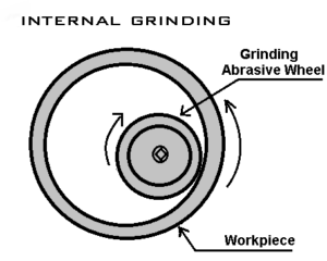 Internal Grinding machine operation