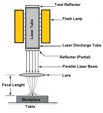 Laser Beam Machining- Classification of unconventional machining