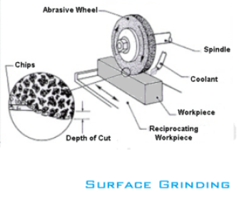 surface Grinding machine operation