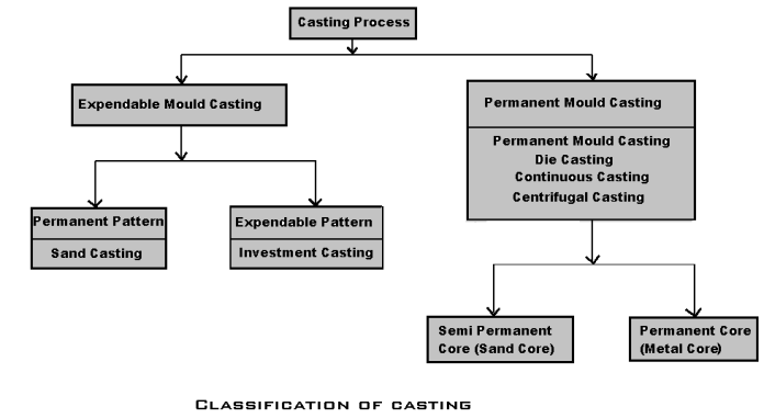 Classification of metal casting
