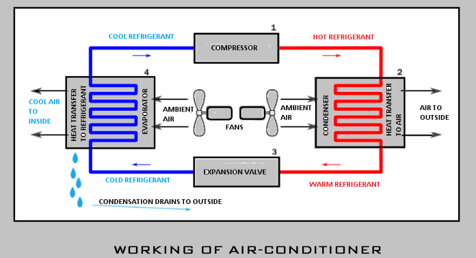 Working of Air conditioning systems