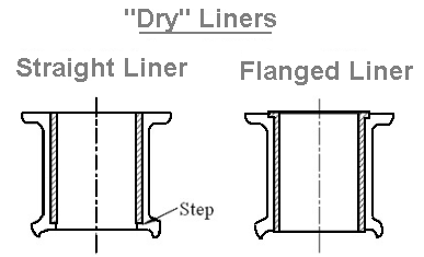 Dry liner in engine
