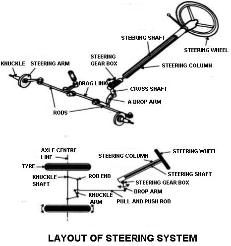 What is car steering system? and how it works? [The