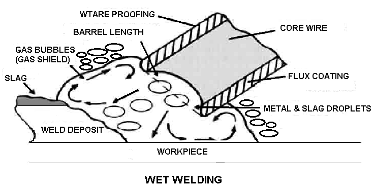 underwater welding how it works? types of underwater weldingthis method is done in underwater this involves the use of specially designed welding rods and involves the same process used in normal welding