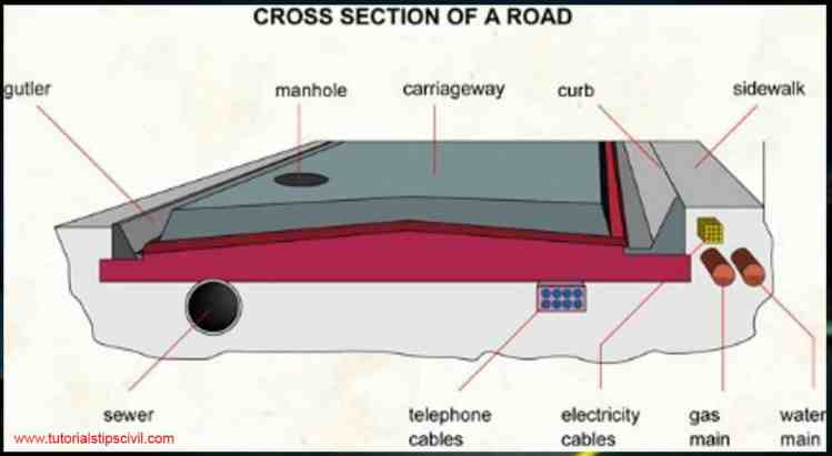 Cross-Sectional Element Details of Road/Highway