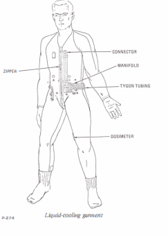 liquid cooling garment of spacesuit