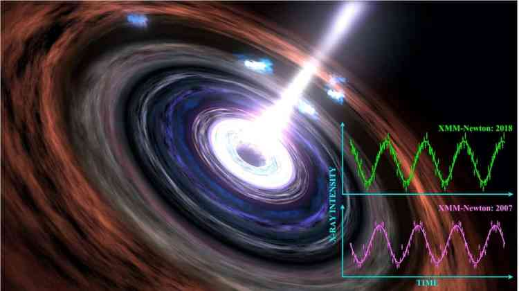 The Heart of A Black Hole Is Still Beating