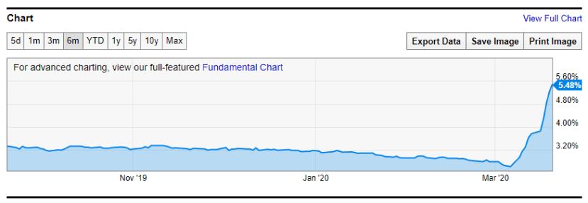 BBB effective yield chart