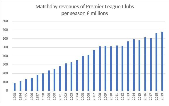 Matchday revenues PL per season