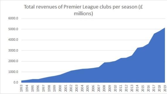 revenues premier league clubs