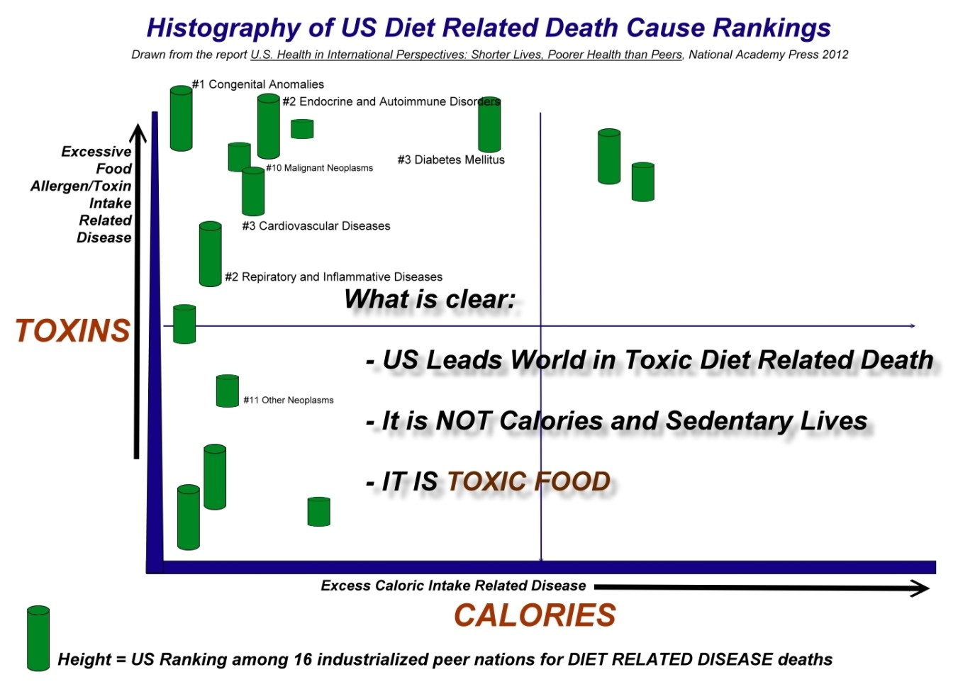 Toxic Diet Pushes US to Higher Diet Related Mortality Rate