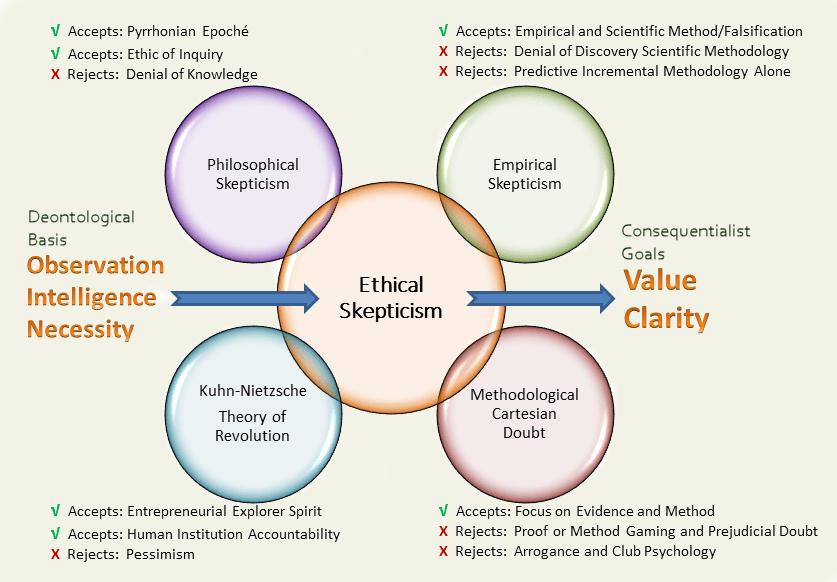 Assembling Ethical Skepticism - Copy