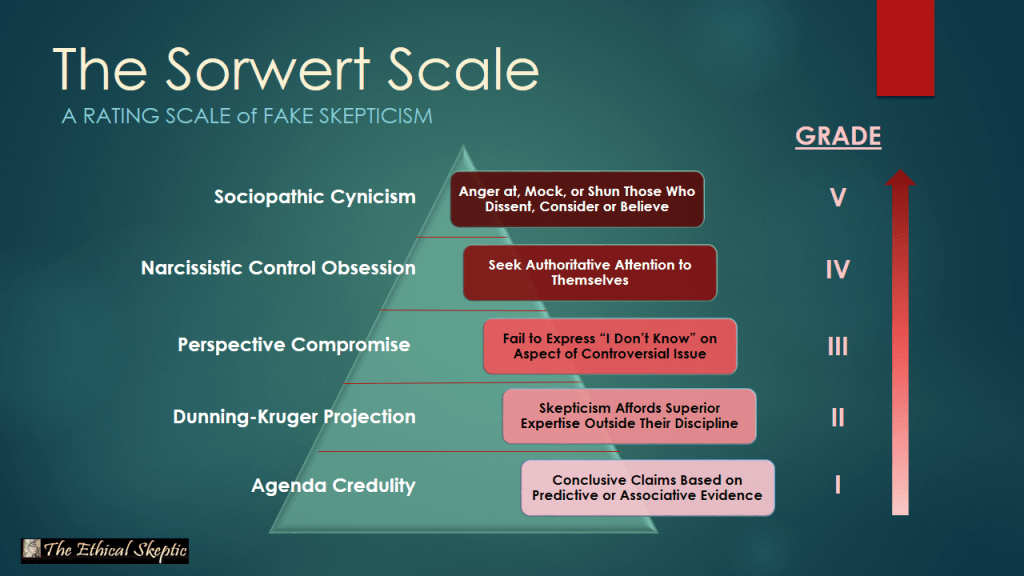 The Sorwert Scale of Fake Skepticism