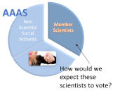 How are these scientists going to vote at the AAAS