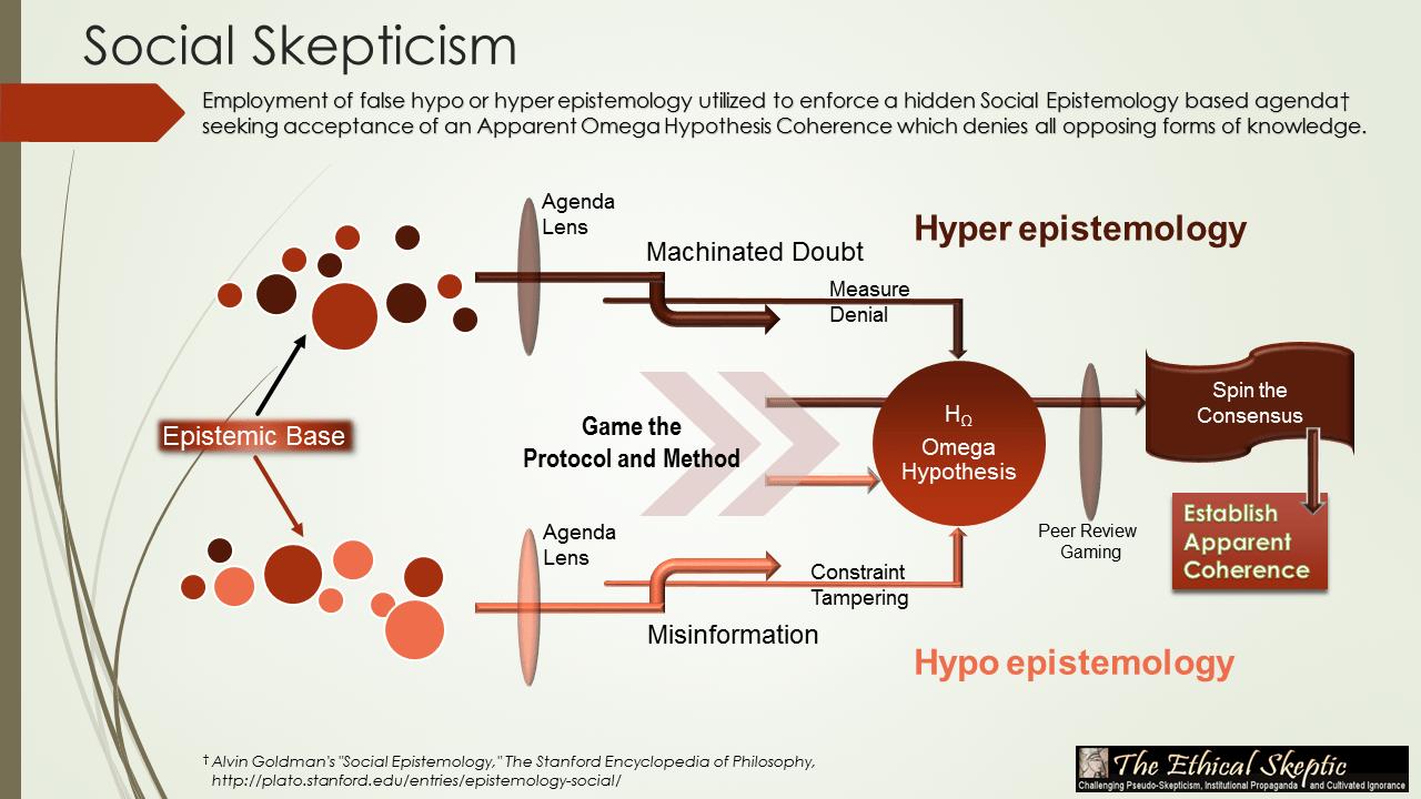 Skepticism in philosophy: concept, principles, history, representatives