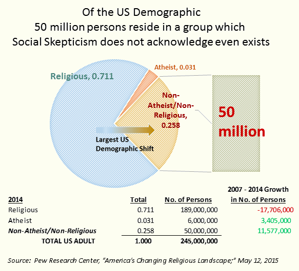 US demographic shift away from both atheism and religiosity (2) - Copy