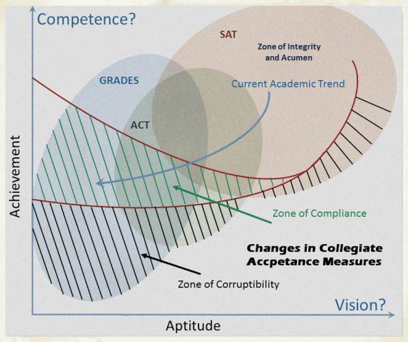 The Zone of Corruptability wrt Grades and Standardized Scores - Copy