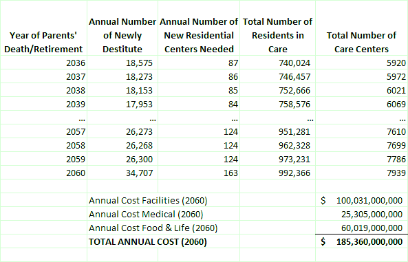 autism future care burden and cost
