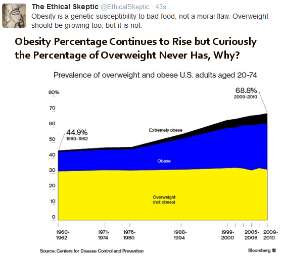 obesity rises but overweight does not