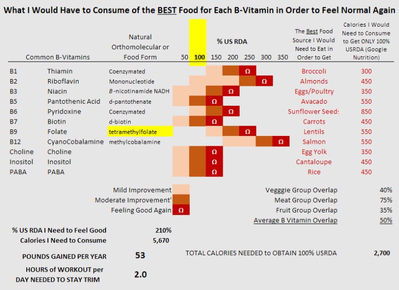 The Best Foods and Still Overeat